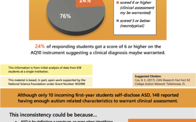 Fast Fact #2: Self-Report of ASD