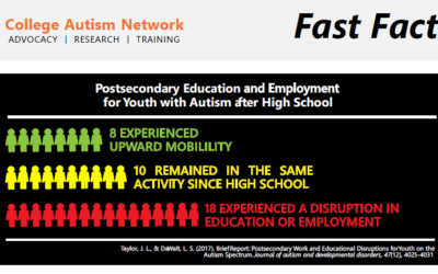 Fast Fact #5 – Half of the youth with autism did not experience any disruption in education or employment after high school.