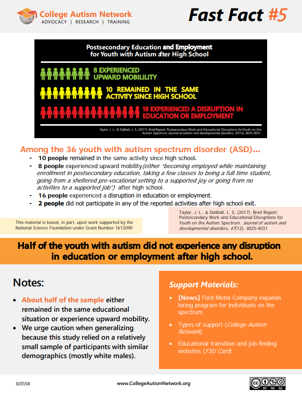 Fast Fact #5 – Half of the youth with Autism did not experience any ...