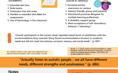 Fast Fact #7: Accommodations and Support in Higher Education: Insights from the Autism Community