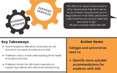 Fast Fact #12:  University Life with ASD:  Faculty Knowledge and Student Needs